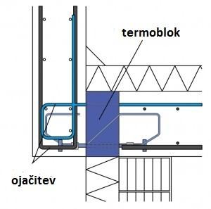 izolacija za ravne betonske strehe