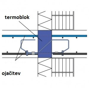 Thermoblock element